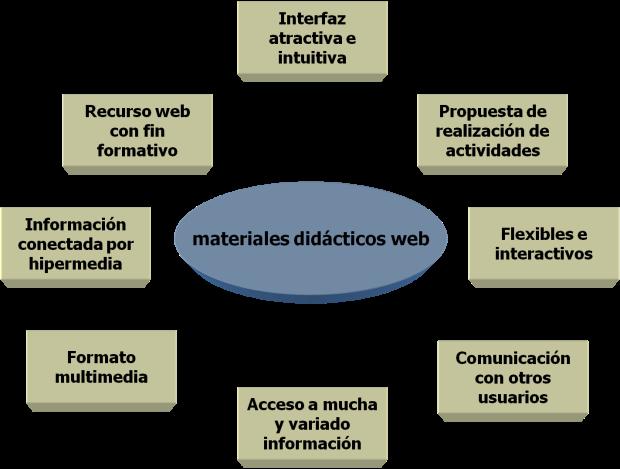 TIC WEB Educativa