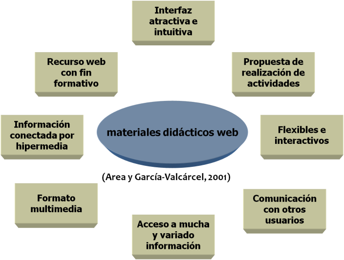 TIC WEB Educativa
